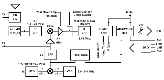 block circuit diagram the wiring diagram transceiver block diagram wiring diagram circuit diagram