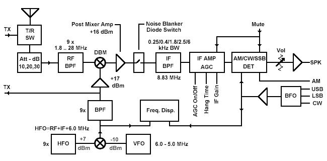 ve7ca -> homebrew -> hbr2000,Block diagram,Transceiver Block Diagram
